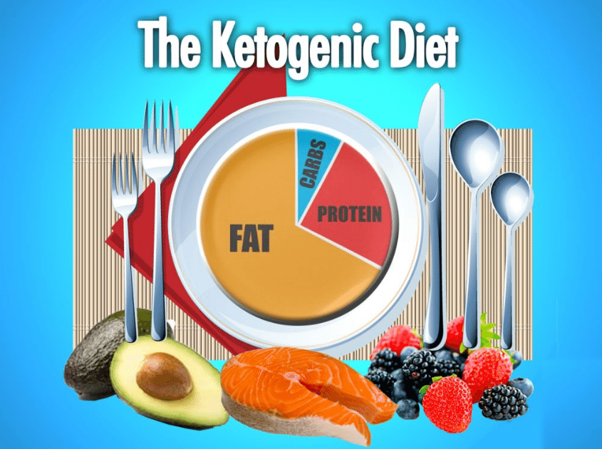 The Benefits Of A Ketogenic Diet With Dr. David Jockers